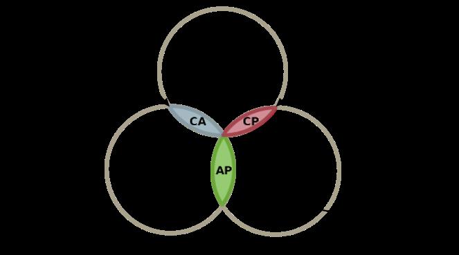 """Résultat de recherche d'images pour """"CAP Theorem"""""""