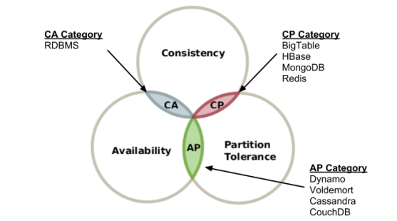 truth-of-cap-theorem-diagram